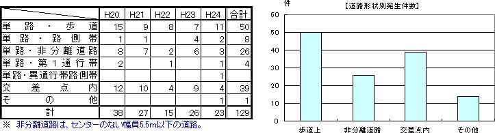 4. 道路形状別発生件数