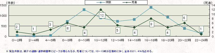 2. 時間帯別発生状況(H20~24年の総数)