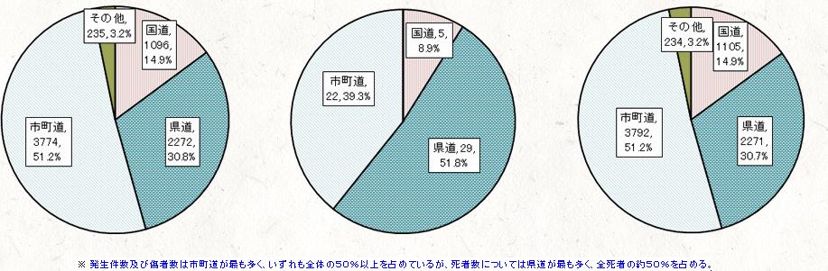 3. 道路別発生状況(H20~24年の総数)