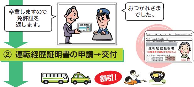 2.運転経歴証明書の申請、交付