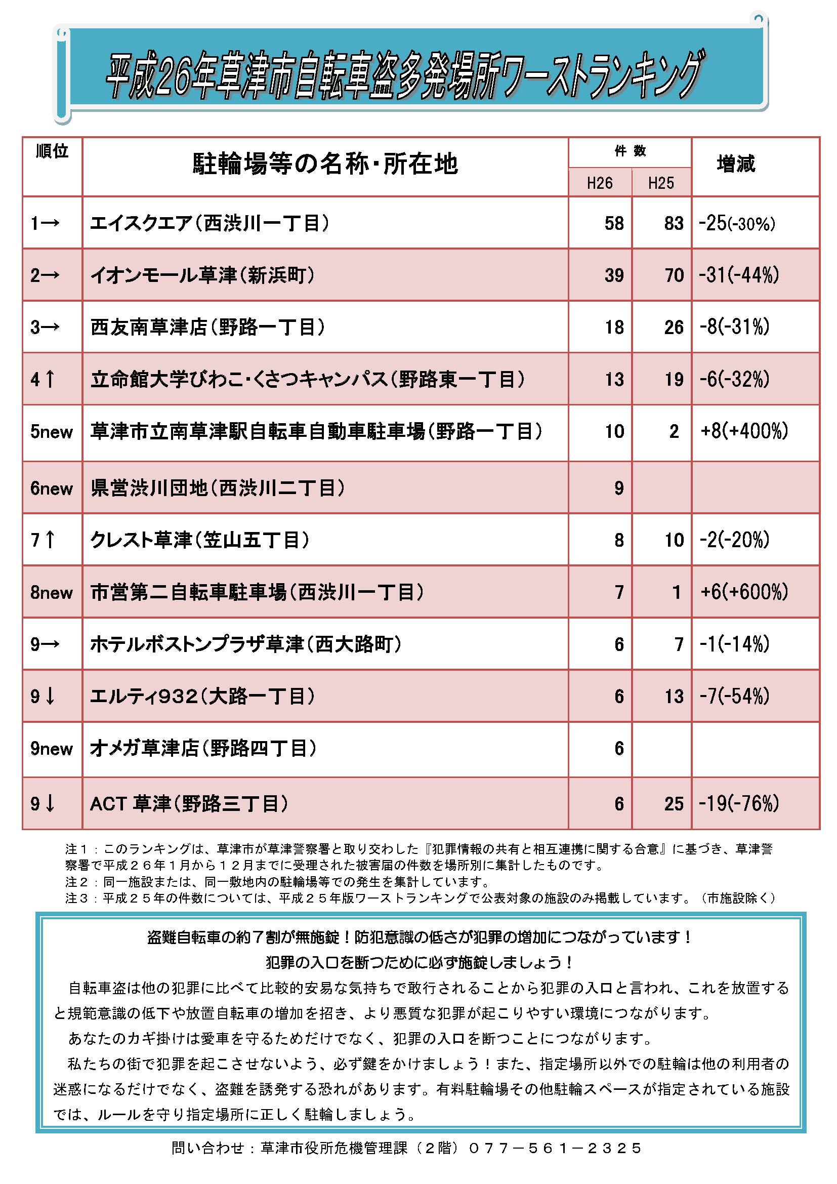 平成26年ワーストランク (最終)